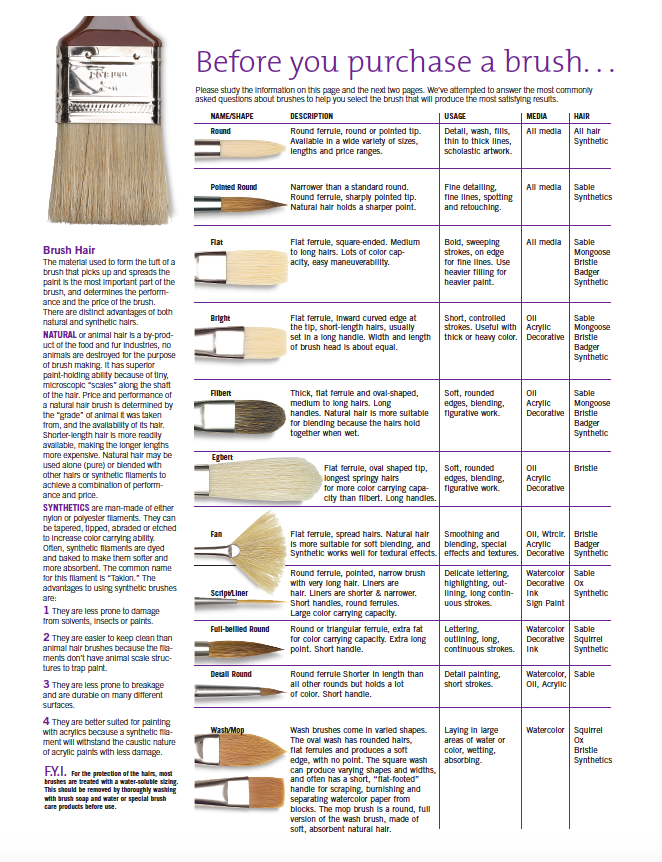 How to choose a paintbrush